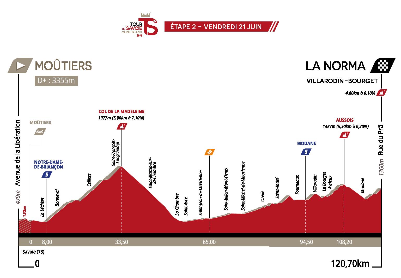 UCI Europe Tour - Page 39 TSMB2019-Profil-E2-V3