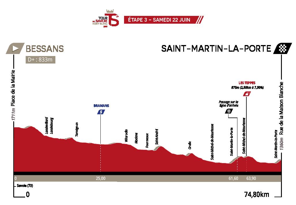 UCI Europe Tour - Page 39 TSMB2019-Profil-E3-04-04-19